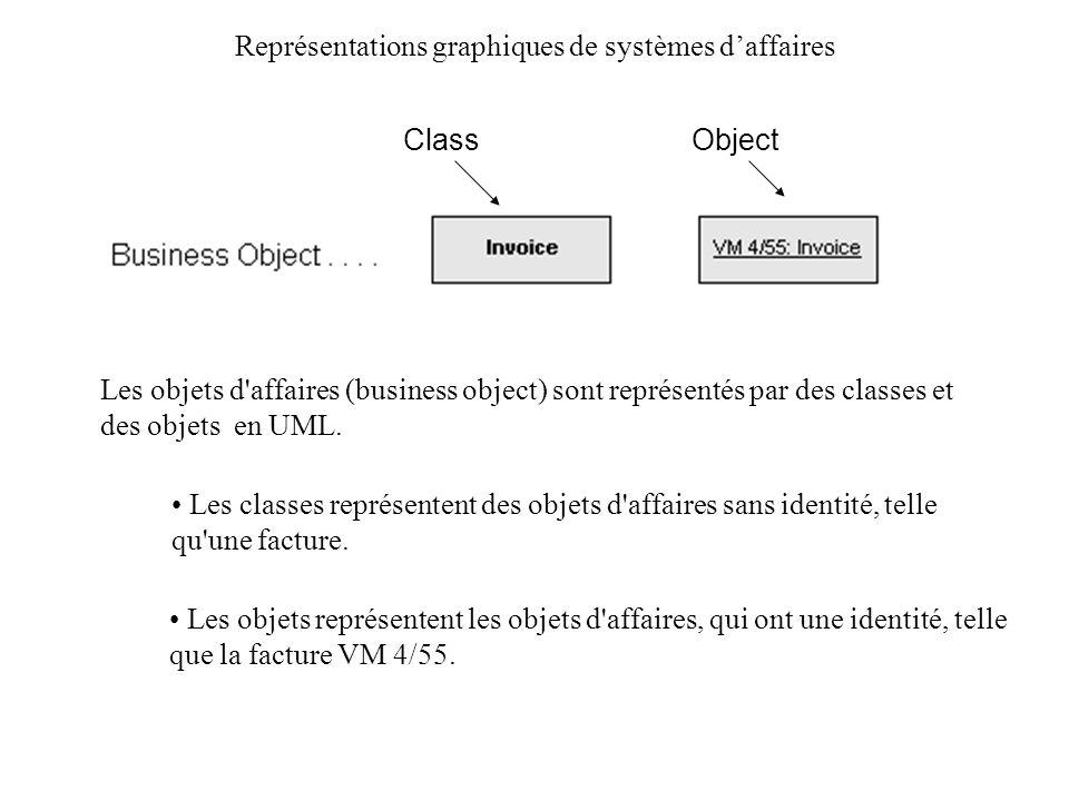 Représentations graphiques de systèmes daffaires Les objets d'affaires (business object) sont représentés par des classes et des objets en UML. Les cl