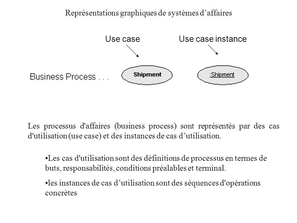 Représentations graphiques de systèmes daffaires Les tâches de travail (workflow) sont des processus automatisés d affaires et sont représentés par des cas d utilisation et des instances de cas dutilisation avec le stéréotype workflow.
