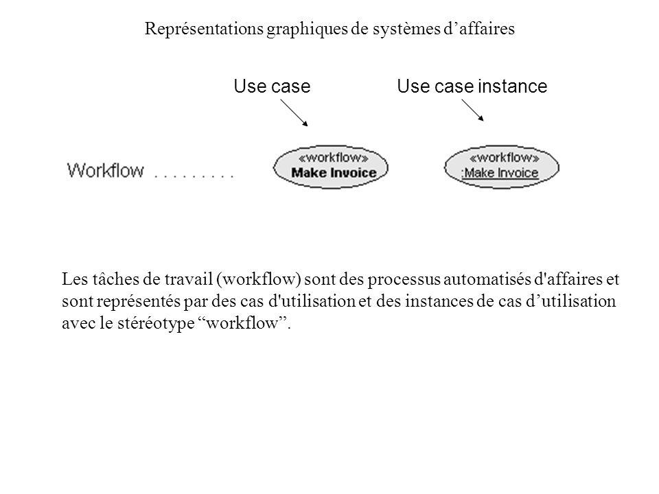 Représentations graphiques de systèmes daffaires Les tâches de travail (workflow) sont des processus automatisés d'affaires et sont représentés par de