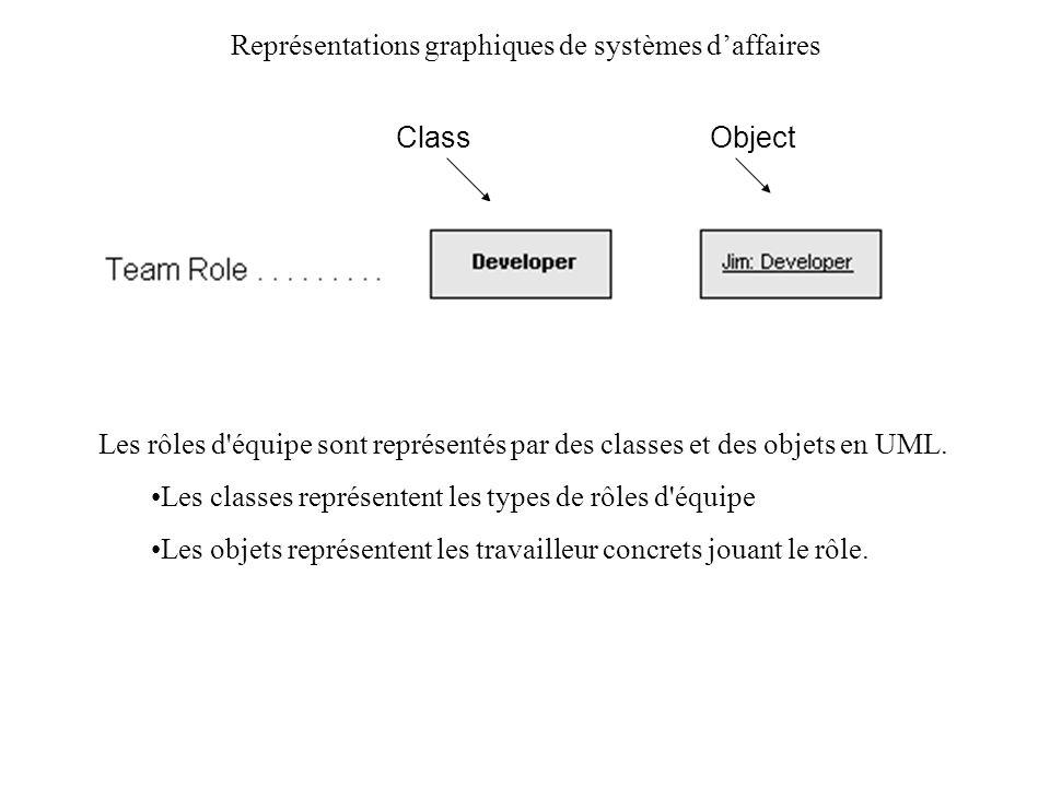 Représentations graphiques de systèmes daffaires Diagramme UML de structure statique représentant une structure d équipe Les rôles d équipe sont représentés comme instances d objet, qui permet d indiquer le nombre de travailleur dans chaque rôle.
