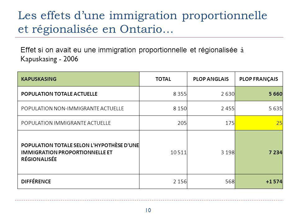 Les effets dune immigration proportionnelle et régionalisée en Ontario… 10 KAPUSKASINGTOTALPLOP ANGLAISPLOP FRANÇAIS POPULATION TOTALE ACTUELLE 8 3552