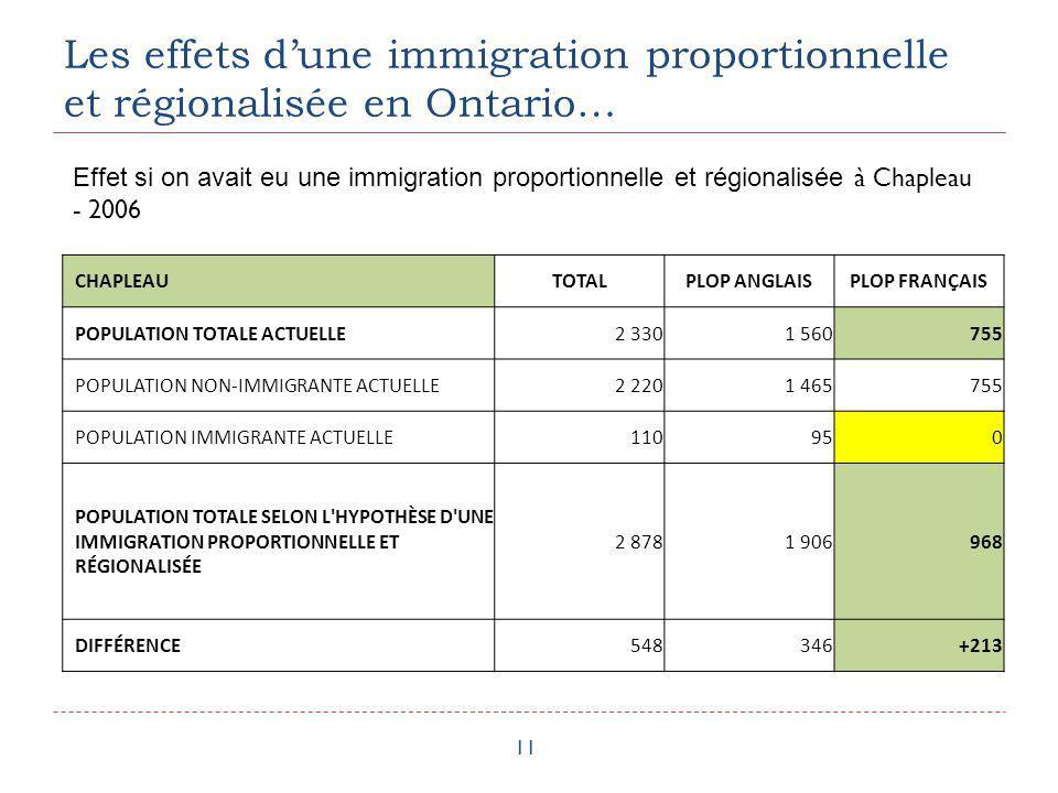 Les effets dune immigration proportionnelle et régionalisée en Ontario… 11 CHAPLEAUTOTALPLOP ANGLAISPLOP FRANÇAIS POPULATION TOTALE ACTUELLE 2 3301 56
