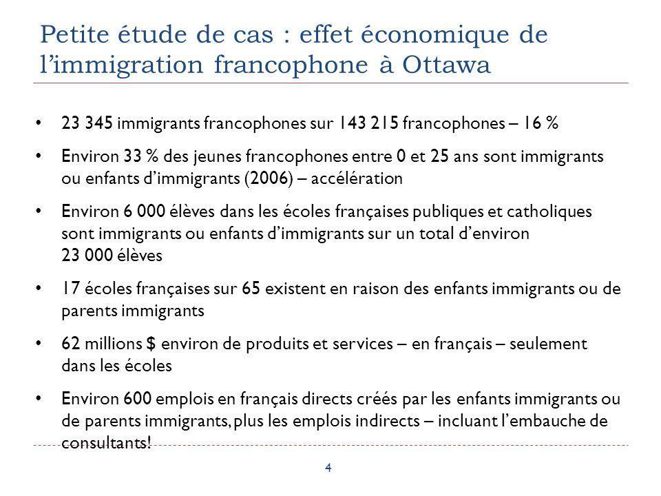 Petite étude de cas : effet économique de limmigration francophone à Ottawa 4 23 345 immigrants francophones sur 143 215 francophones – 16 % Environ 3