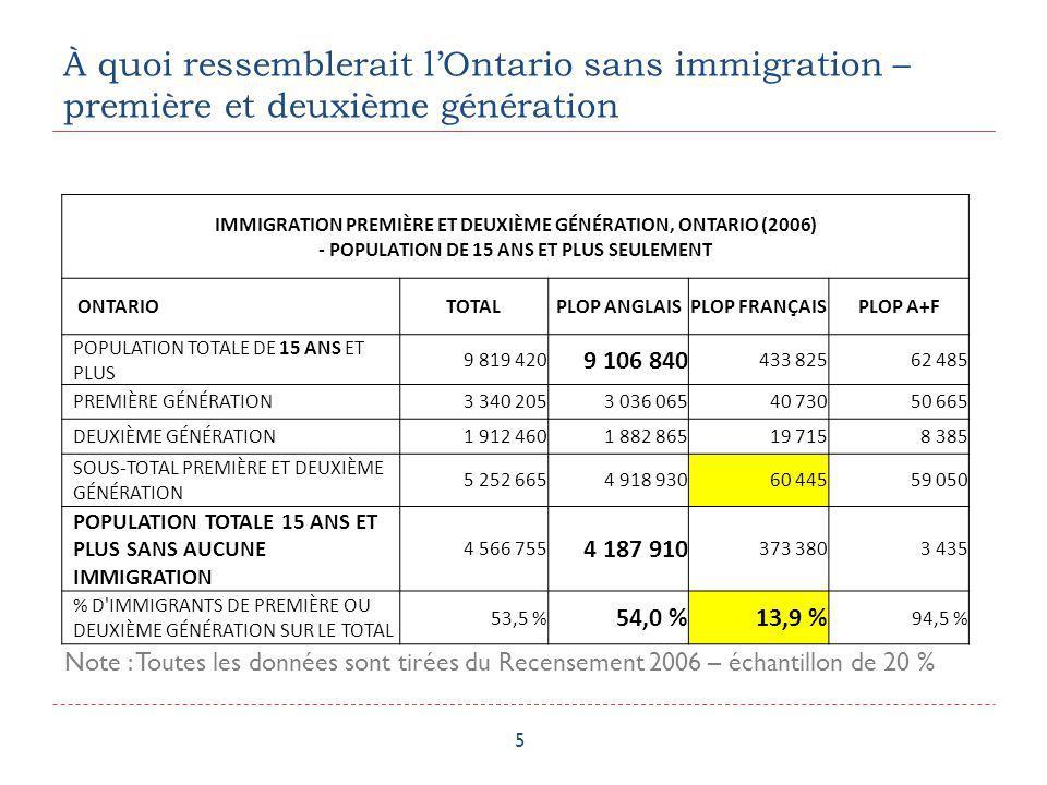 À quoi ressemblerait lOntario sans immigration – première et deuxième génération 5 Note : Toutes les données sont tirées du Recensement 2006 – échanti