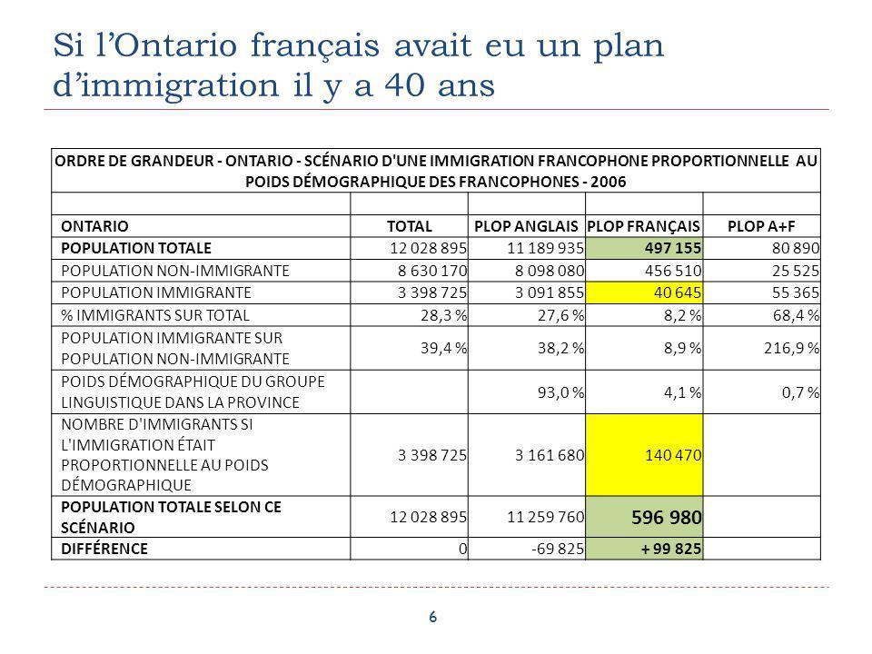 Les effets dune immigration proportionnelle et régionalisée en Ontario… 7 CORNWALLTOTALPLOP ANGLAISPLOP FRANÇAIS POPULATION TOTALE ACTUELLE44 91032 12512 250 POPULATION NON-IMMIGRANTE ACTUELLE41 07028 81512 070 POPULATION IMMIGRANTE ACTUELLE3 8403 310180 POPULATION TOTALE SELON L HYPOTHÈSE D UNE IMMIGRATION PROPORTIONNELLE ET RÉGIONALISÉE 53 75937 89215 531 DIFFÉRENCE8 8495 767+3 281 Effet si on avait eu une immigration proportionnelle et régionalisée à Cornwall - 2006