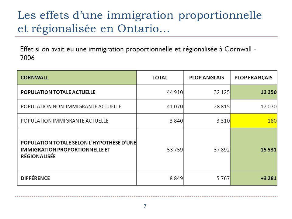 Les effets dune immigration proportionnelle et régionalisée en Ontario… 8 COMTÉS UNIS DE PRESCOTT ET RUSSELLTOTALPLOP ANGLAISPLOP FRANÇAIS POPULATION TOTALE ACTUELLE 78 74025 48552 600 POPULATION NON-IMMIGRANTE ACTUELLE 75 48022 88052 135 POPULATION IMMIGRANTE ACTUELLE 3 2602 605465 POPULATION TOTALE SELON L HYPOTHÈSE D UNE IMMIGRATION PROPORTIONNELLE ET RÉGIONALISÉE 97 72830 08166 997 DIFFÉRENCE 18 9884 596+14 397 Effet si on avait eu une immigration proportionnelle et régionalisée dans les Comtés unis de Prescott et Russell - 2006