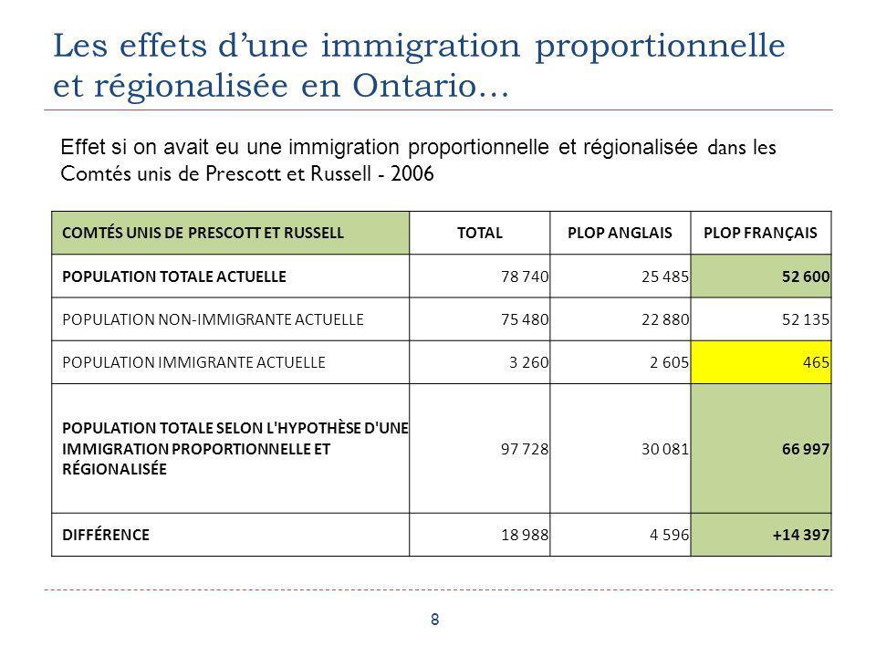 Les effets dune immigration proportionnelle et régionalisée en Ontario… 9 GRAND SUDBBURY (VILLE)TOTALPLOP ANGLAISPLOP FRANÇAIS POPULATION TOTALE ACTUELLE 155 995112 48542 730 POPULATION NON-IMMIGRANTE ACTUELLE 145 545102 88542 285 POPULATION IMMIGRANTE ACTUELLE 10 4509 600445 POPULATION TOTALE SELON L HYPOTHÈSE D UNE IMMIGRATION PROPORTIONNELLE ET RÉGIONALISÉE 189 621134 66754 358 DIFFÉRENCE 33 62622 182+11 628 Effet si on avait eu une immigration proportionnelle et régionalisée à Sudbury (Ville) - 2006