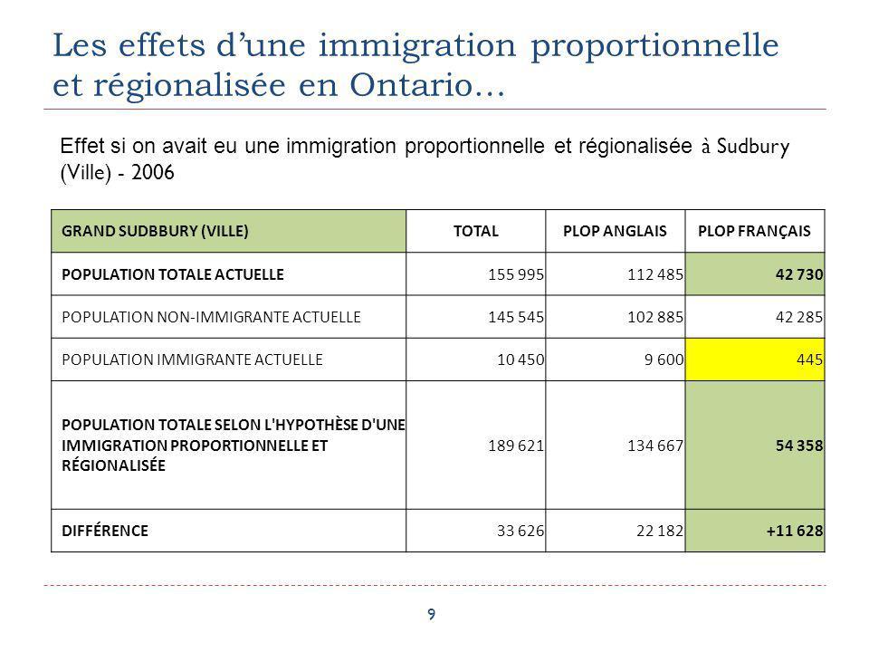 Les effets dune immigration proportionnelle et régionalisée en Ontario… 10 KAPUSKASINGTOTALPLOP ANGLAISPLOP FRANÇAIS POPULATION TOTALE ACTUELLE 8 3552 6305 660 POPULATION NON-IMMIGRANTE ACTUELLE 8 1502 4555 635 POPULATION IMMIGRANTE ACTUELLE 20517525 POPULATION TOTALE SELON L HYPOTHÈSE D UNE IMMIGRATION PROPORTIONNELLE ET RÉGIONALISÉE 10 5113 1987 234 DIFFÉRENCE 2 156568+1 574 Effet si on avait eu une immigration proportionnelle et régionalisée à Kapuskasing - 2006