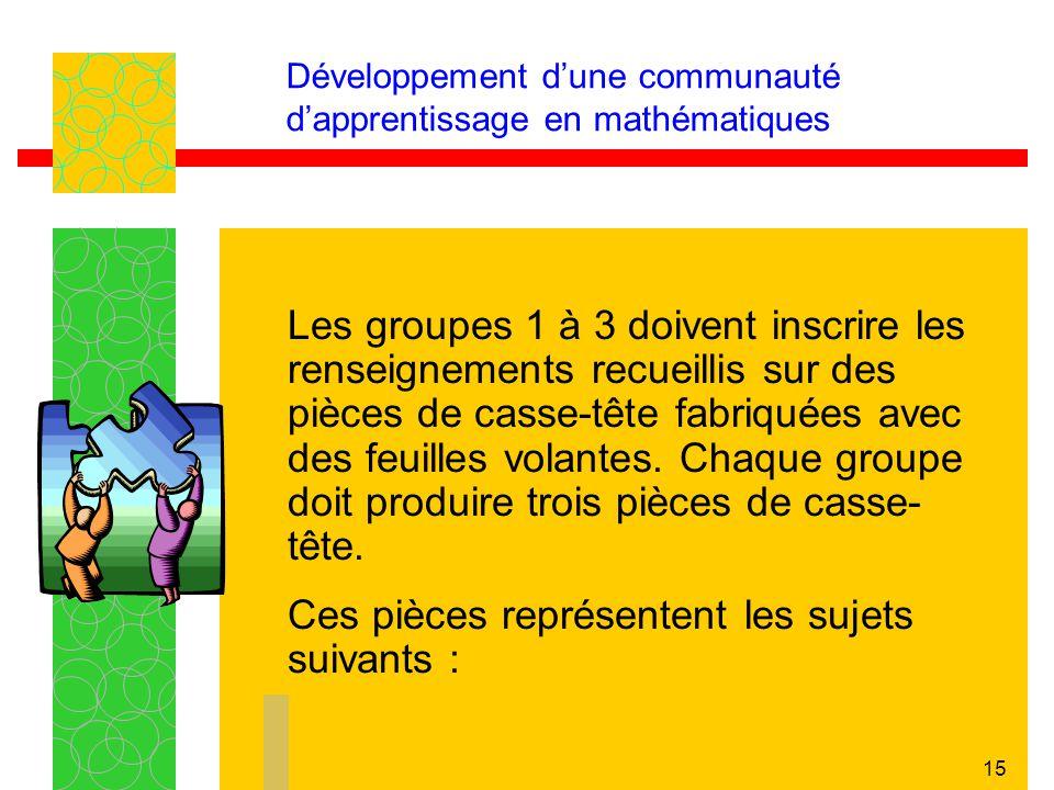 15 Développement dune communauté dapprentissage en mathématiques Les groupes 1 à 3 doivent inscrire les renseignements recueillis sur des pièces de ca