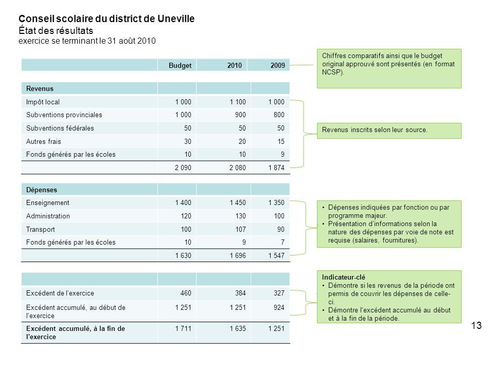 13 Conseil scolaire du district de Uneville État des résultats exercice se terminant le 31 août 2010 Budget20102009 Chiffres comparatifs ainsi que le budget original approuvé sont présentés (en format NCSP).