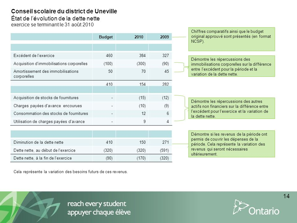 14 Conseil scolaire du district de Uneville État de lévolution de la dette nette exercice se terminant le 31 août 2010 Chiffres comparatifs ainsi que le budget original approuvé sont présentés (en format NCSP).