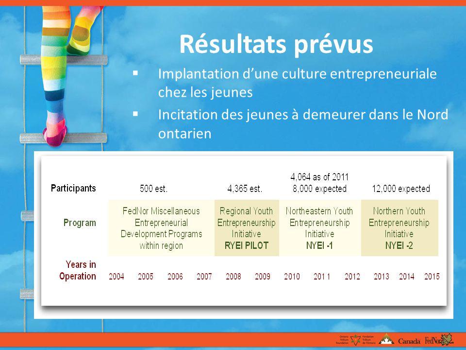 Résultats prévus Implantation dune culture entrepreneuriale chez les jeunes Incitation des jeunes à demeurer dans le Nord ontarien