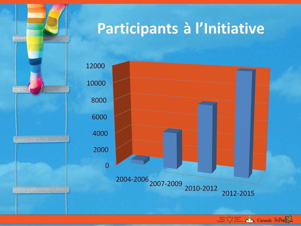 Participants à lInitiative
