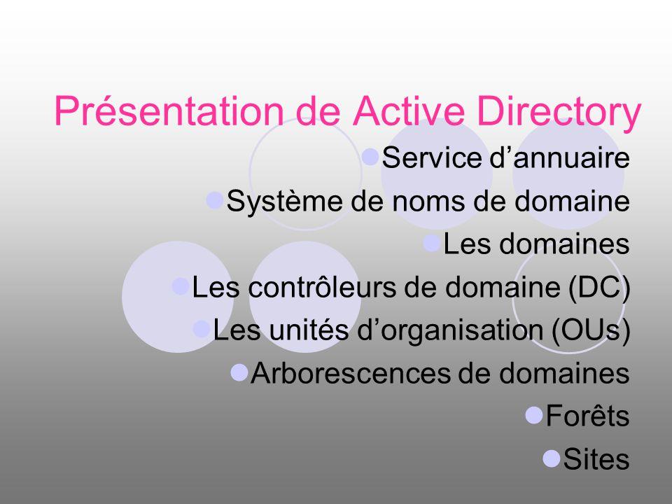 Présentation de Active Directory Service dannuaire Système de noms de domaine Les domaines Les contrôleurs de domaine (DC) Les unités dorganisation (O