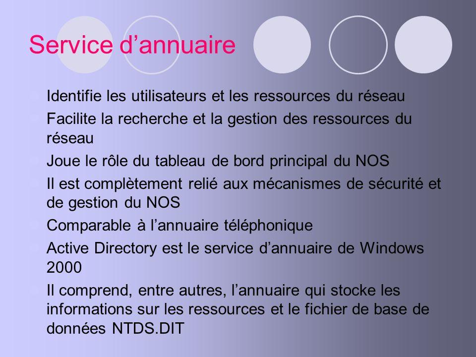 Service dannuaire Identifie les utilisateurs et les ressources du réseau Facilite la recherche et la gestion des ressources du réseau Joue le rôle du
