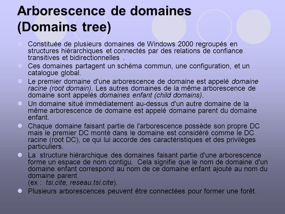 Arborescence de domaines (Domains tree) Constituée de plusieurs domaines de Windows 2000 regroupés en structures hiérarchiques et connectés par des re