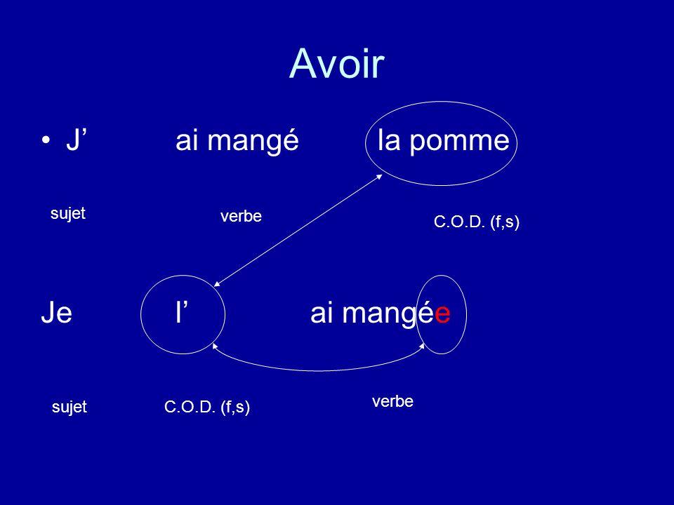 Avoir Jai mangé la pomme Je lai mangée sujet verbe C.O.D. (f,s) sujet verbe C.O.D. (f,s)