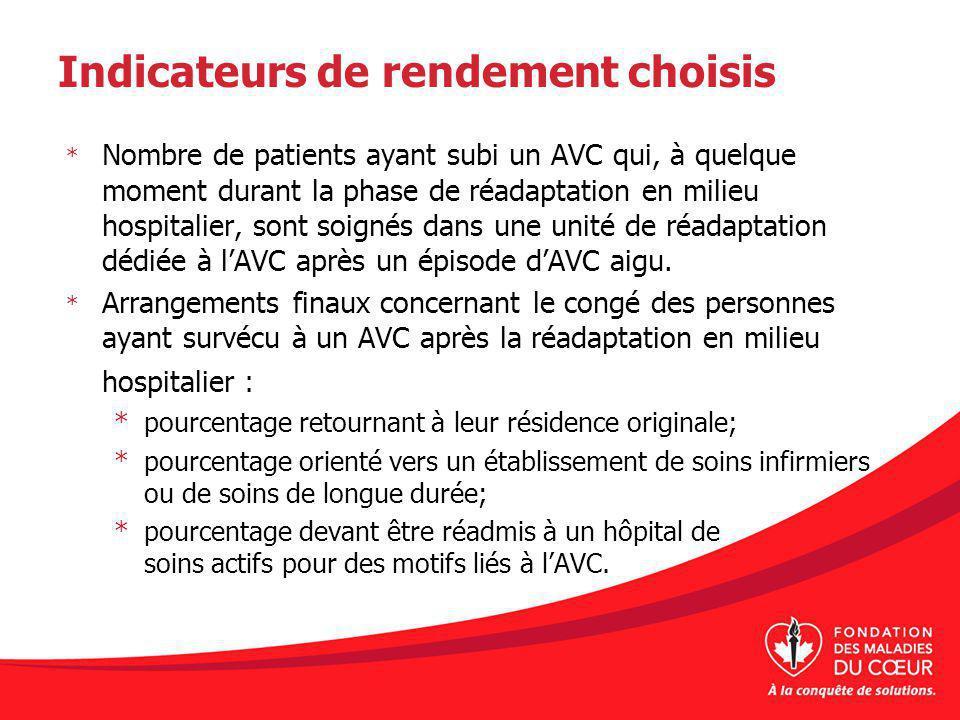 Indicateurs de rendement choisis * Nombre de patients ayant subi un AVC qui, à quelque moment durant la phase de réadaptation en milieu hospitalier, s