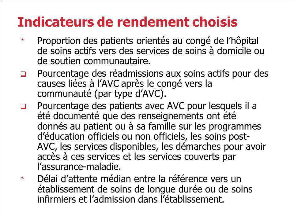 Indicateurs de rendement choisis * Proportion des patients orientés au congé de lhôpital de soins actifs vers des services de soins à domicile ou de s