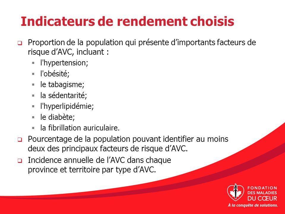 Indicateurs de rendement choisis Proportion de la population qui présente dimportants facteurs de risque dAVC, incluant : l'hypertension; l'obésité; l