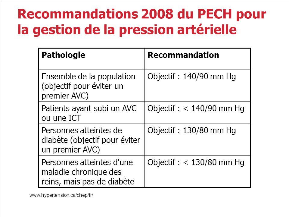 Recommandations 2008 du PECH pour la gestion de la pression artérielle PathologieRecommandation Ensemble de la population (objectif pour éviter un pre