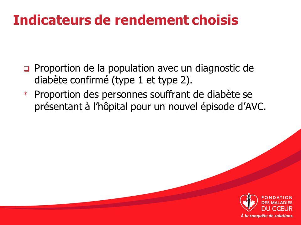 Indicateurs de rendement choisis Proportion de la population avec un diagnostic de diabète confirmé (type 1 et type 2). * Proportion des personnes sou