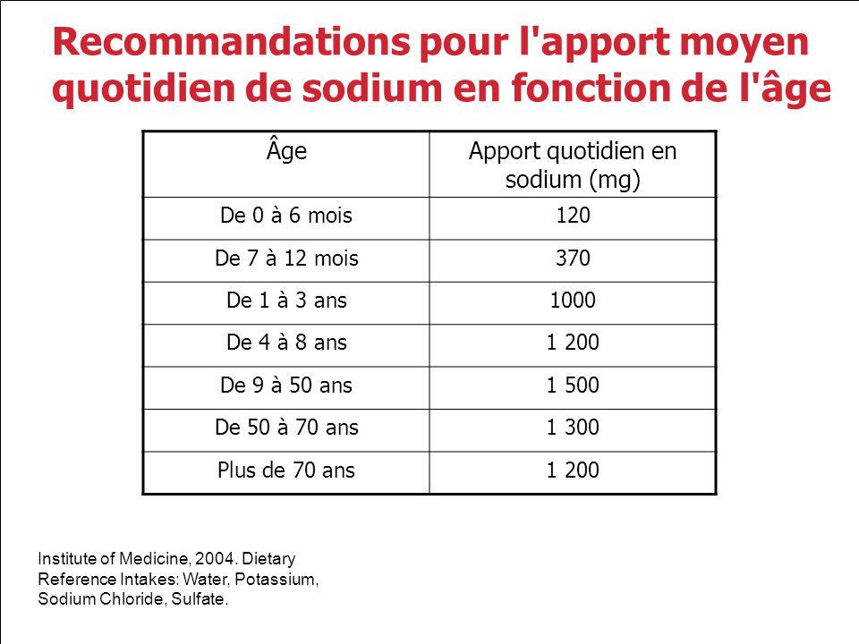 Recommandations pour l'apport moyen quotidien de sodium en fonction de l'âge ÂgeApport quotidien en sodium (mg) De 0 à 6 mois120 De 7 à 12 mois370 De