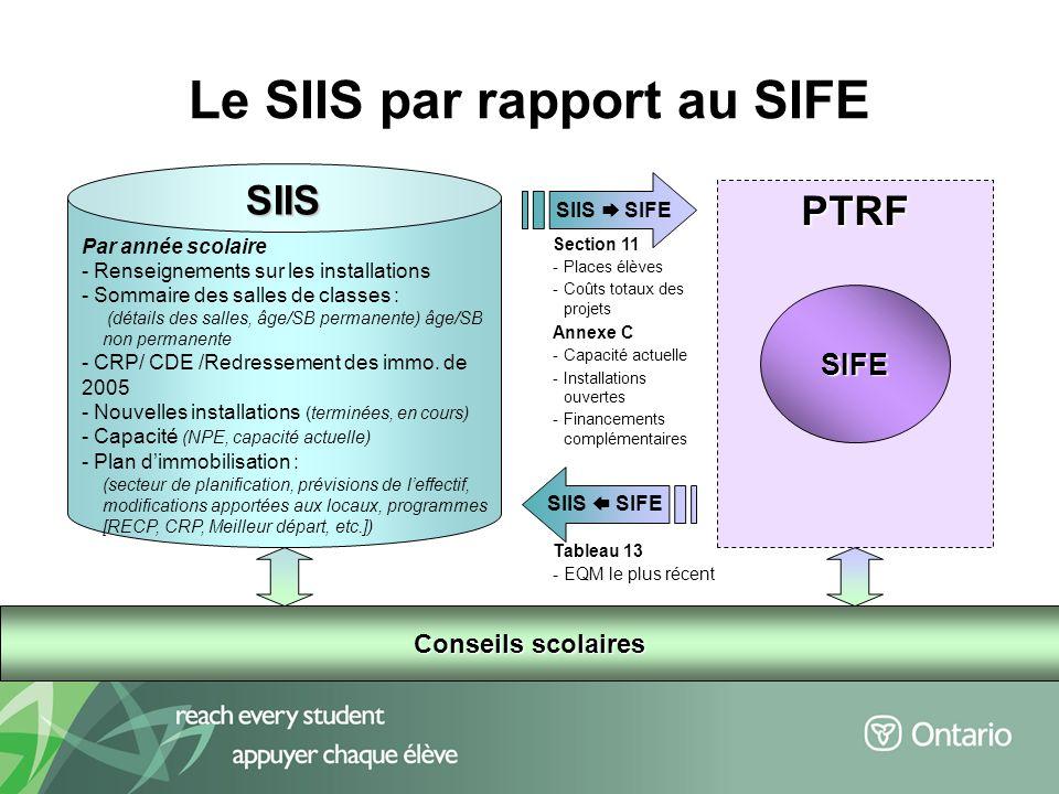 10 Le SIIS par rapport au SIFE Conseils scolaires PTRF SIFE Par année scolaire - Renseignements sur les installations - Sommaire des salles de classes