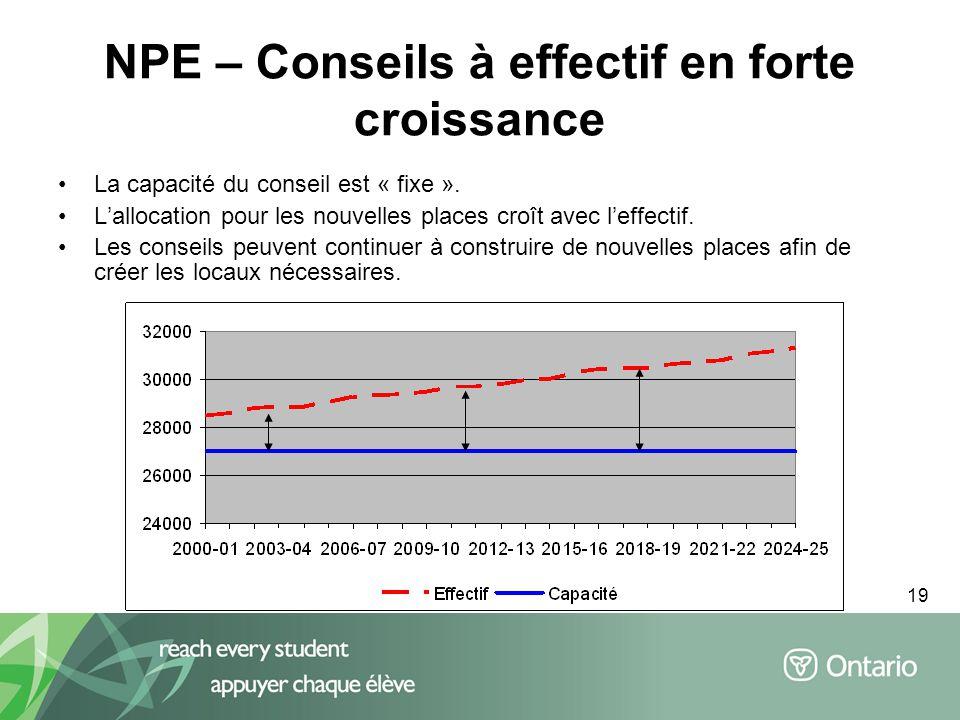 19 NPE – Conseils à effectif en forte croissance La capacité du conseil est « fixe ».