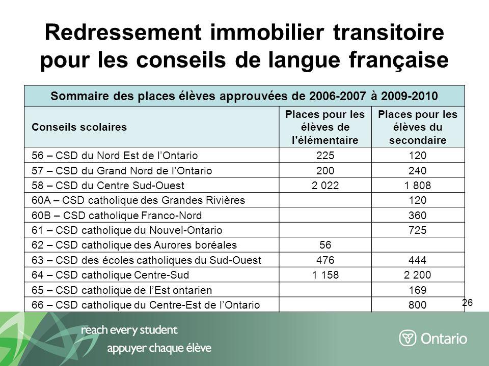 26 Redressement immobilier transitoire pour les conseils de langue française Sommaire des places élèves approuvées de 2006-2007 à 2009-2010 Conseils s