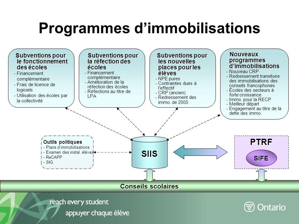 9 Programmes dimmobilisations Subventions pour le fonctionnement des écoles Subventions pour le fonctionnement des écoles -Financement complémentaire