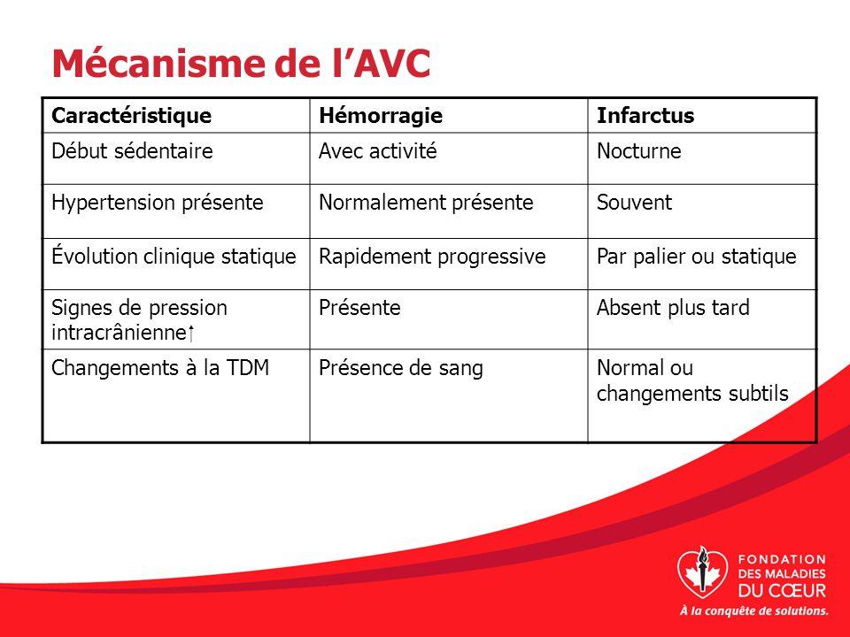Mécanisme de lAVC CaractéristiqueHémorragieInfarctus Début sédentaireAvec activitéNocturne Hypertension présenteNormalement présenteSouvent Évolution