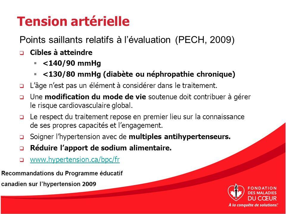 Tension artérielle Points saillants relatifs à lévaluation (PECH, 2009) Cibles à atteindre <140/90 mmHg <130/80 mmHg (diabète ou néphropathie chroniqu
