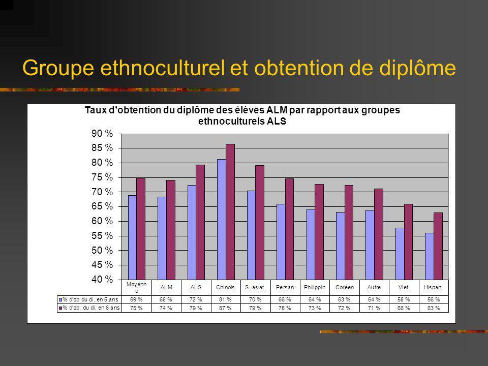 Groupe ethnoculturel et obtention de diplôme