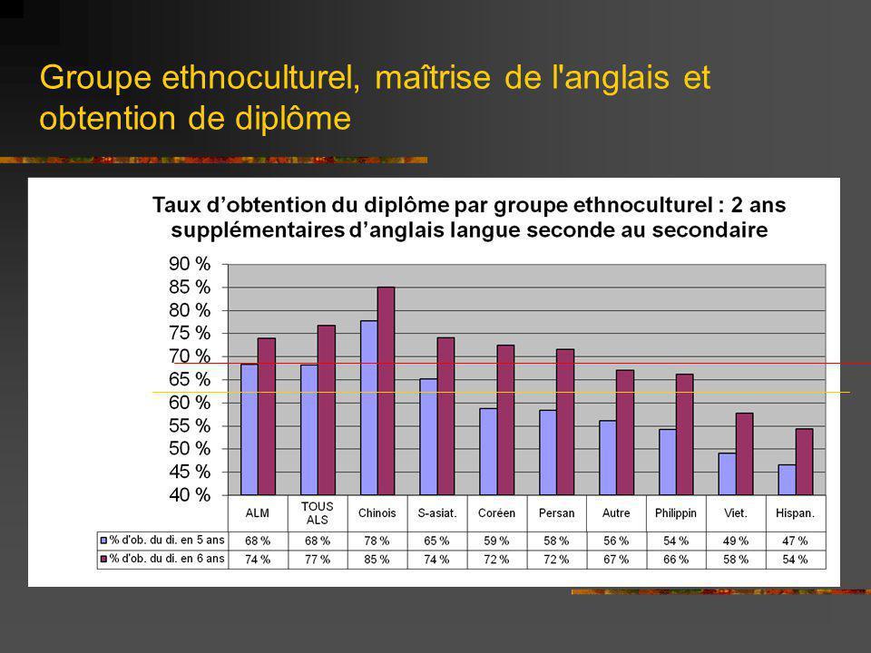 Groupe ethnoculturel, maîtrise de l anglais et obtention de diplôme