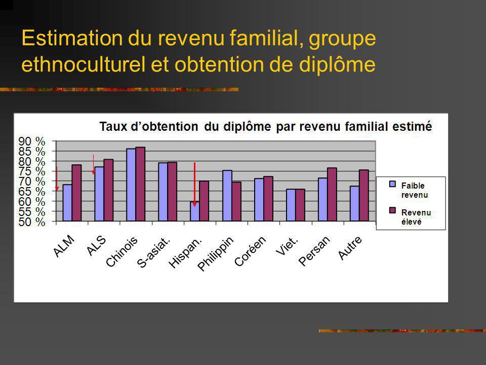 Estimation du revenu familial, groupe ethnoculturel et obtention de diplôme