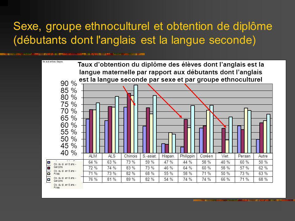 Sexe, groupe ethnoculturel et obtention de diplôme (débutants dont l anglais est la langue seconde)