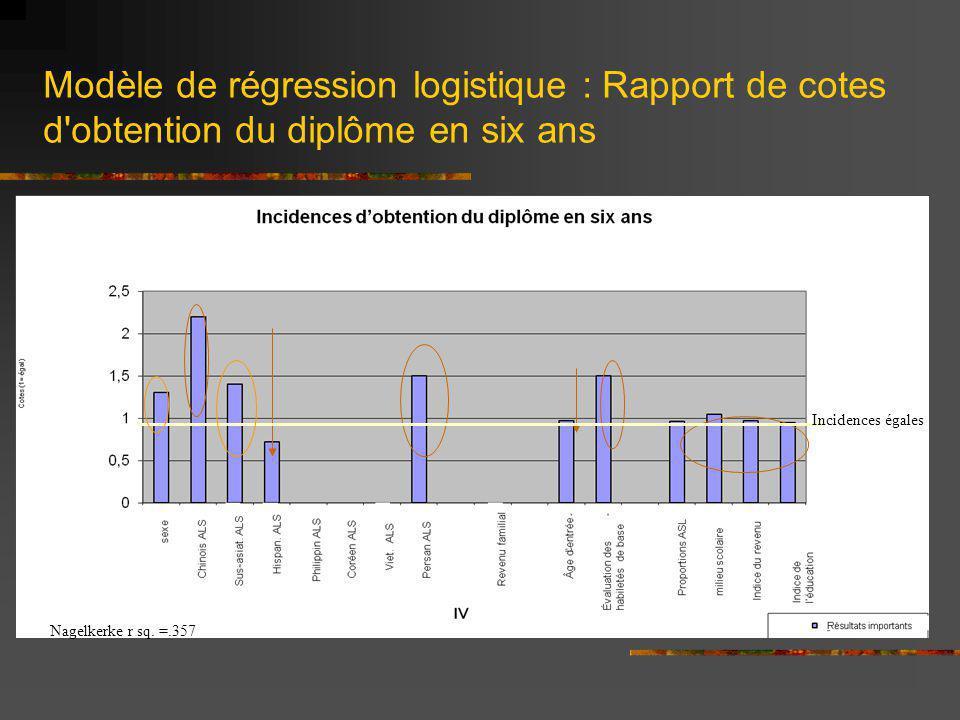 Modèle de régression logistique : Rapport de cotes d obtention du diplôme en six ans Incidences égales Nagelkerke r sq.