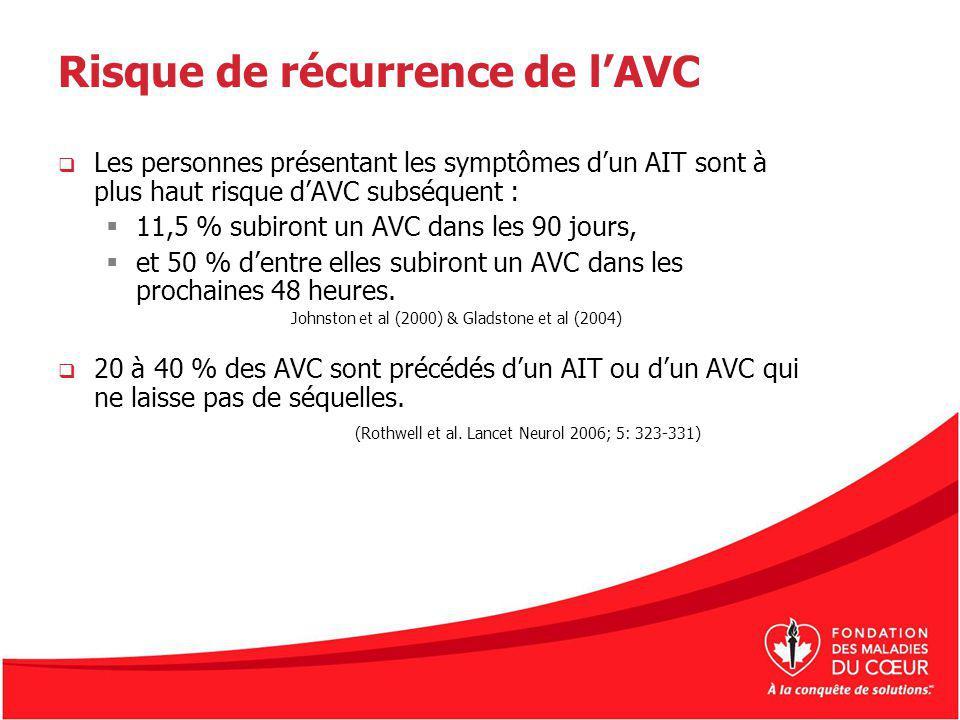 Risque de récurrence de lAVC Les personnes présentant les symptômes dun AIT sont à plus haut risque dAVC subséquent : 11,5 % subiront un AVC dans les