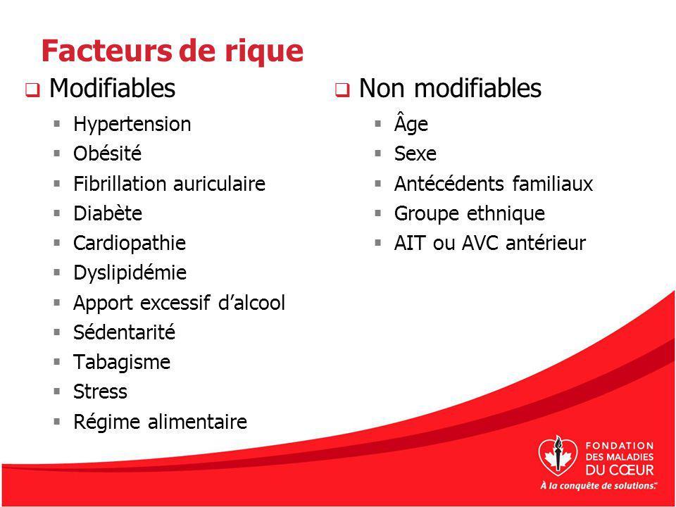 Facteurs de rique Hypertension Obésité Fibrillation auriculaire Diabète Cardiopathie Dyslipidémie Apport excessif dalcool Sédentarité Tabagisme Stress