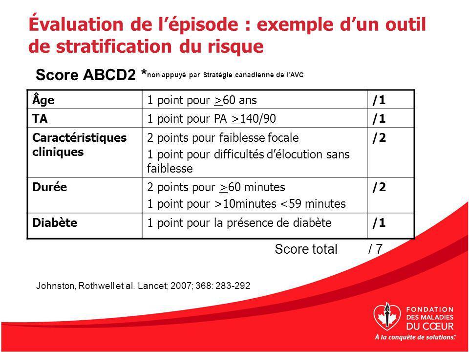Évaluation de lépisode : exemple dun outil de stratification du risque Âge1 point pour >60 ans/1 TA1 point pour PA >140/90/1 Caractéristiques clinique