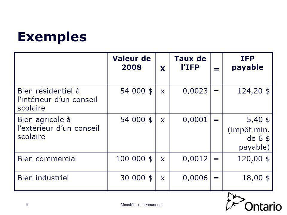 Ministère des Finances9 Exemples Valeur de 2008 X Taux de lIFP = IFP payable Bien résidentiel à lintérieur dun conseil scolaire 54 000 $x0,0023=124,20 $ Bien agricole à lextérieur dun conseil scolaire 54 000 $x0,0001=5,40 $ (impôt min.