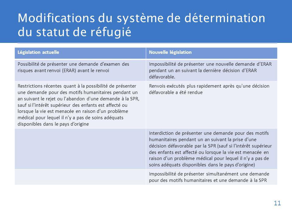 Modifications du système de détermination du statut de réfugié Législation actuelleNouvelle législation Possibilité de présenter une demande dexamen des risques avant renvoi (ERAR) avant le renvoi Impossibilité de présenter une nouvelle demande dERAR pendant un an suivant la dernière décision dERAR défavorable.