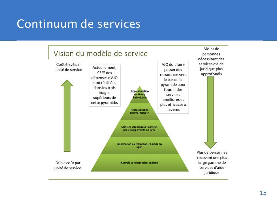 Continuum de services 15