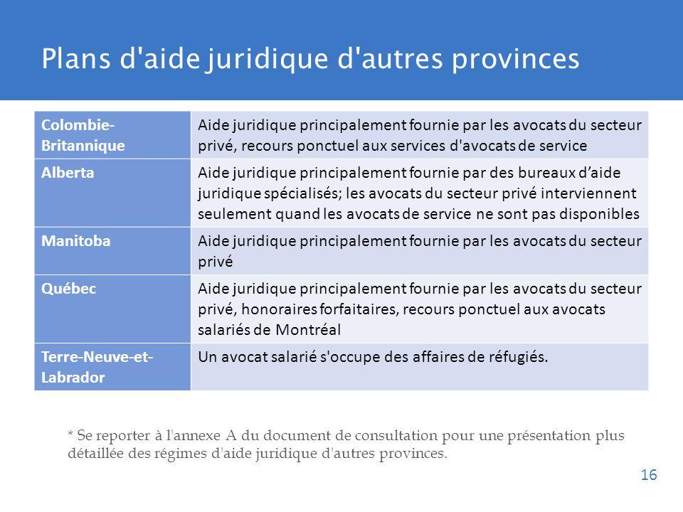 Colombie- Britannique Aide juridique principalement fournie par les avocats du secteur privé, recours ponctuel aux services d avocats de service AlbertaAide juridique principalement fournie par des bureaux daide juridique spécialisés; les avocats du secteur privé interviennent seulement quand les avocats de service ne sont pas disponibles ManitobaAide juridique principalement fournie par les avocats du secteur privé QuébecAide juridique principalement fournie par les avocats du secteur privé, honoraires forfaitaires, recours ponctuel aux avocats salariés de Montréal Terre-Neuve-et- Labrador Un avocat salarié s occupe des affaires de réfugiés.