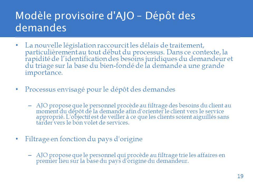 Modèle provisoire d AJO – Dépôt des demandes La nouvelle législation raccourcit les délais de traitement, particulièrement au tout début du processus.