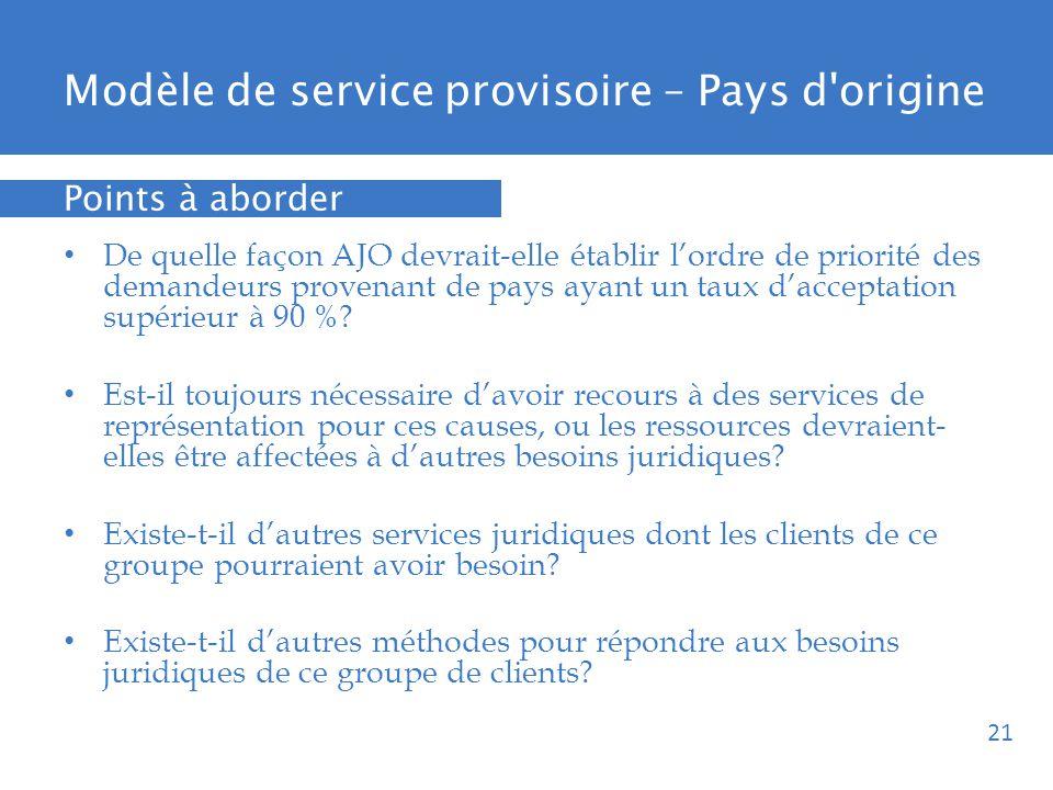 Modèle de service provisoire – Pays d origine De quelle façon AJO devrait-elle établir lordre de priorité des demandeurs provenant de pays ayant un taux dacceptation supérieur à 90 %.