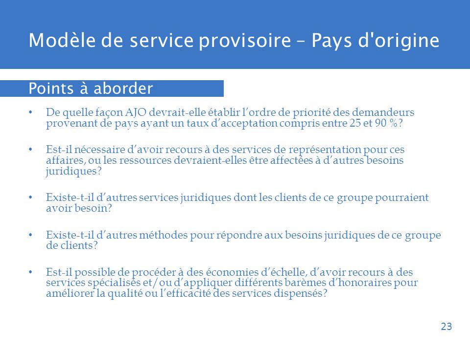 Modèle de service provisoire – Pays d origine De quelle façon AJO devrait-elle établir lordre de priorité des demandeurs provenant de pays ayant un taux dacceptation compris entre 25 et 90 %.