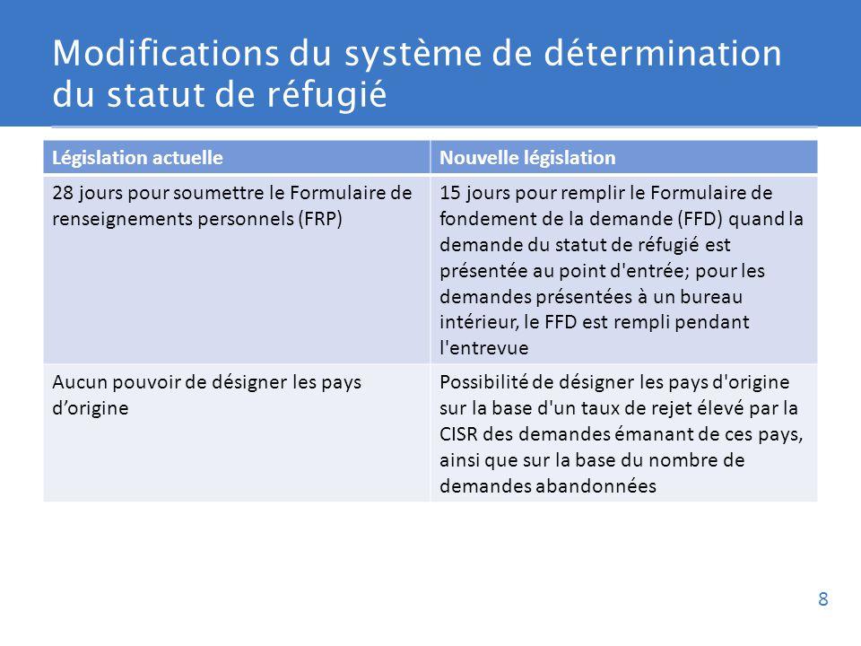 Modifications du système de détermination du statut de réfugié Législation actuelleNouvelle législation 28 jours pour soumettre le Formulaire de renseignements personnels (FRP) 15 jours pour remplir le Formulaire de fondement de la demande (FFD) quand la demande du statut de réfugié est présentée au point d entrée; pour les demandes présentées à un bureau intérieur, le FFD est rempli pendant l entrevue Aucun pouvoir de désigner les pays dorigine Possibilité de désigner les pays d origine sur la base d un taux de rejet élevé par la CISR des demandes émanant de ces pays, ainsi que sur la base du nombre de demandes abandonnées 8