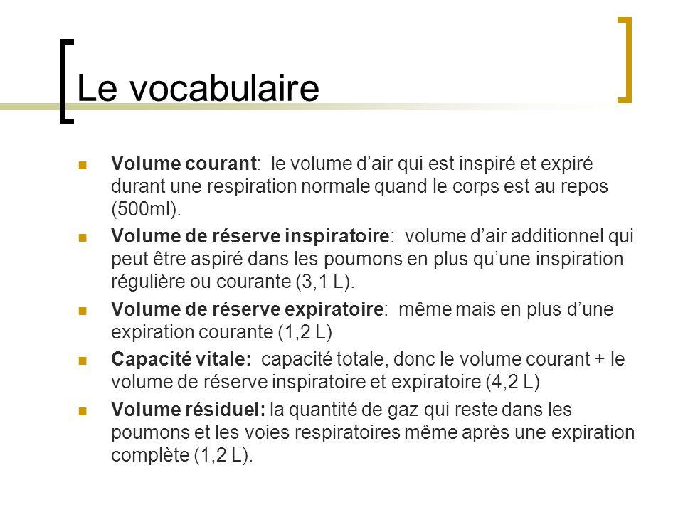 Le vocabulaire Volume courant: le volume dair qui est inspiré et expiré durant une respiration normale quand le corps est au repos (500ml).